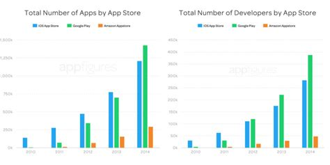Play Store Vs App Store 2018 Report Suggests That The Play Store Outgrew The Ios
