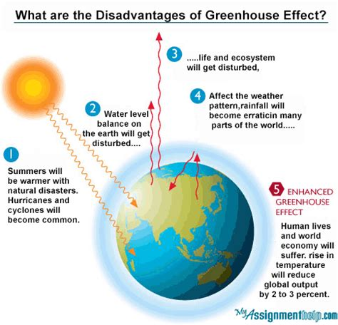 Greenhouse Effect Essay by Greenhouse Gases Pictures Posters News And On Your Pursuit Hobbies Interests And