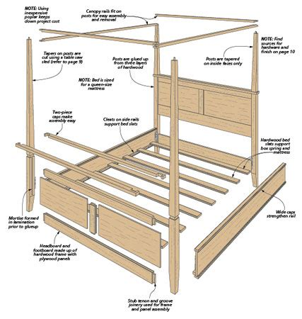 modern bed plans modern four poster bed woodsmith plans