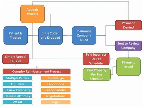 workers compensation process flowchart nori corp webinar 01 workers compensation collection