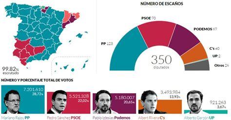 layout wikipedia español elecciones generales de espaa de 2015 wikipedia la