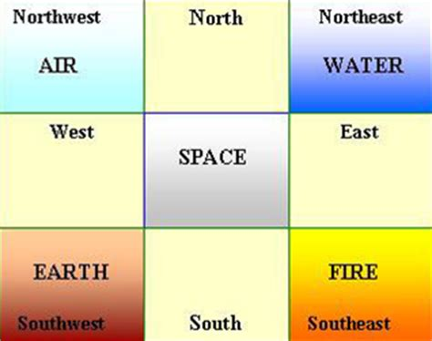 what is vastu shastra abhisays