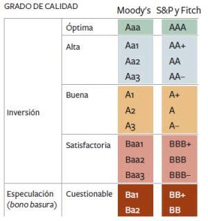 solvencia banco sabadell rating s p standard poor s los mejores dep 243 sitos