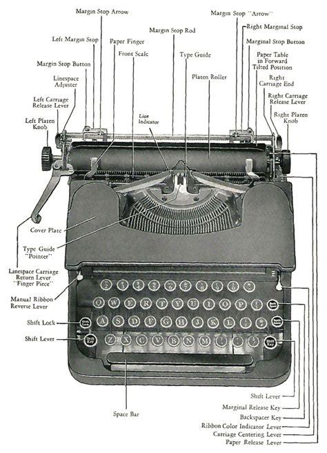 typewriter parts diagram anatomy and physiology of a typewriter type bar