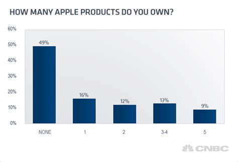 more than half of us households own apple gadgets
