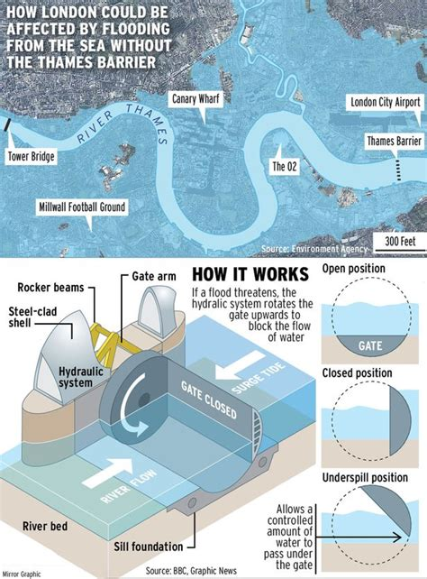 thames flood barrier how does it work counter terror police fear an attack on thames barrier as