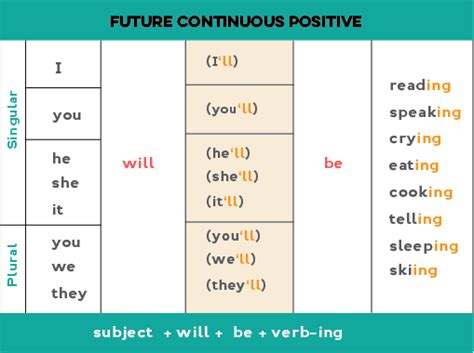 question of future continuous tense future continuous