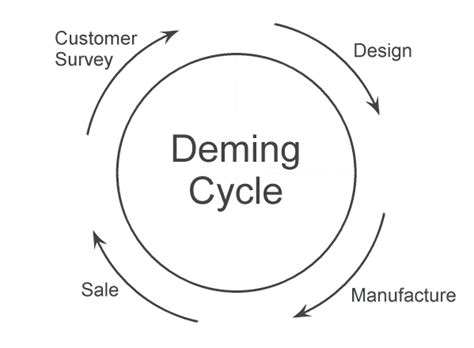 deming diagram the customer the supplier and the lean system lean in