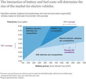 Battery Electric Vehicles Lifecycle Costs The Rise Of Electric Cars In The Us In 6 Charts Vox