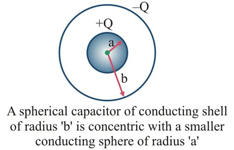 spherical capacitor when inner sphere is earthed consider a spherical capacitor with radius of the inner conducting sphere a and the outer shell