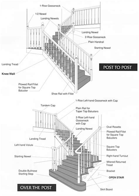 stair parts diagram stair diagram stair parts names terminology guide