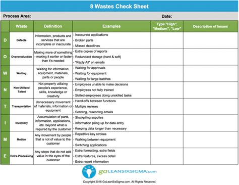 waste walk template communication plan template exle