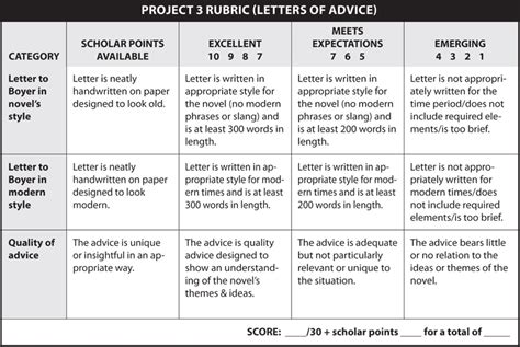 Application Letter Rubric Rubric Letter Of Application Afsa National High School