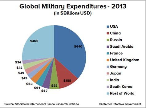 us military spending vs the rest of the world u s defense spending in eight charts center for