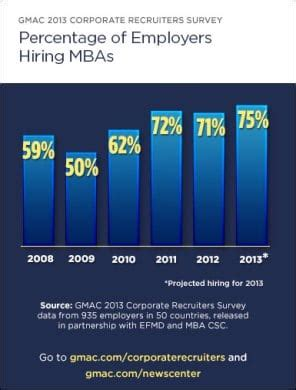 Mba Marketing Outlook by Employment Outlook Improves For Asia Pac Mbas Mba News