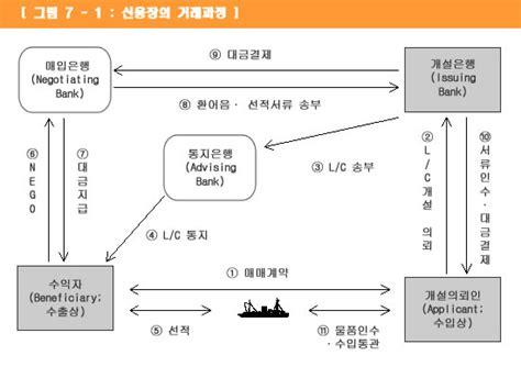Lc Area D 6 경제용어 33 신용장 l c 선하증권 b l 네이버 블로그