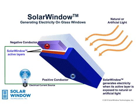 window technology revolutionary transparent solar window tech can generate