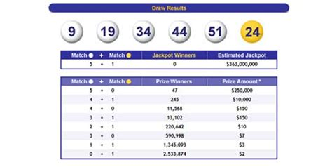 How To Win Money On Mega Millions - mega millions march 27 not won friday drawing will set record of 476 million z6mag