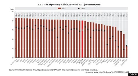 average expectancy of a u s expectancy ranks 26th in the world oecd report shows huffpost