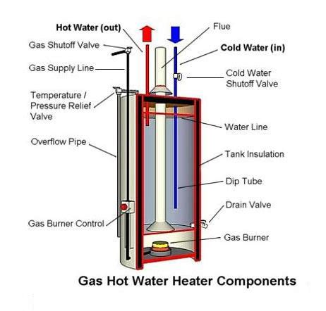 water heaters santa rosa plumbing and drain  gac plumbing