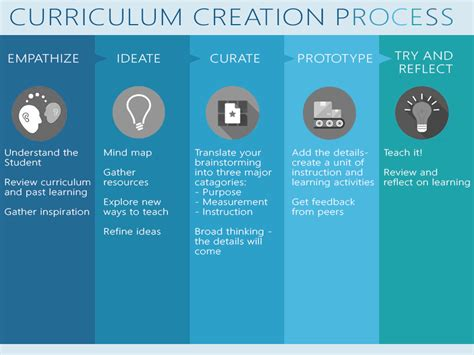 design thinking curriculum design thinking meets curriculum development rubicon
