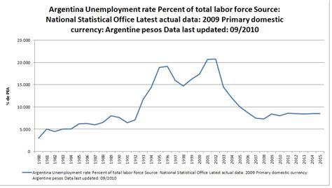 provincias de argentina tasa de desempleo el desempleo en la argentina seg 250 n el fmi