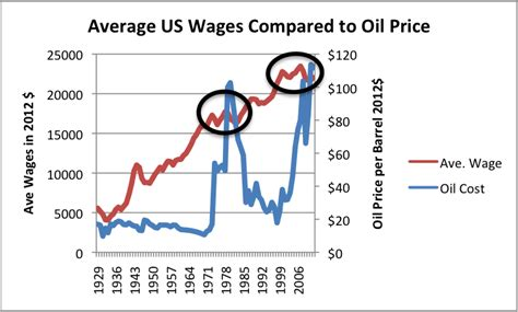 What S Ahead Lower Oil Prices Despite Higher Extraction Average Prices For Words