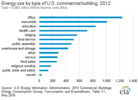 light gas and water number energy use in commercial buildings energy explained