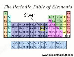What Is The Number Of Protons In Silver Silver Periodic Table Car Interior Design