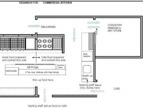 restaurant kitchen design layout decorating ideas