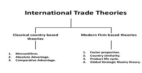 International Trade Theory Write My Essay 100 Original Content Research Paper On