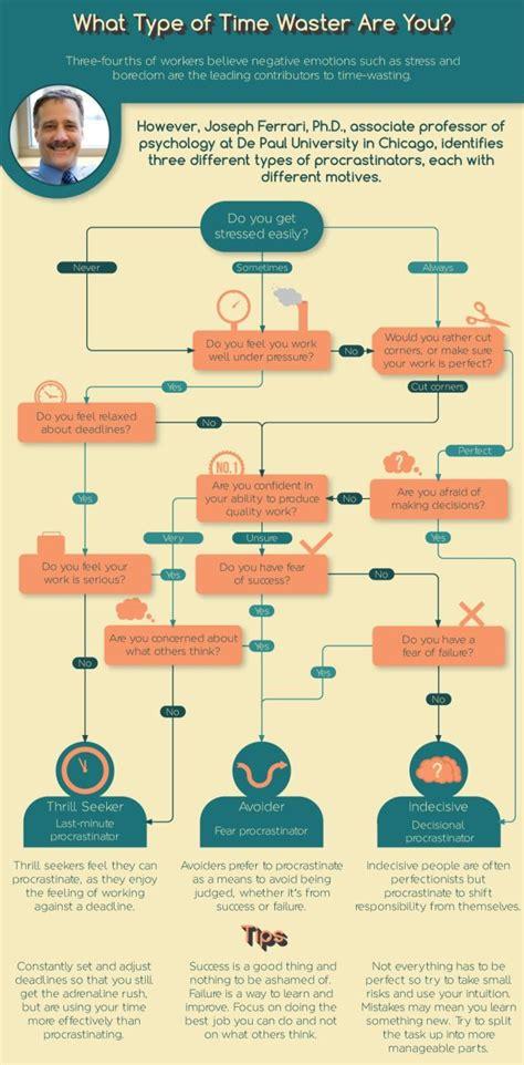 procrastination flowchart a flowchart to figure out what of procrastinator you