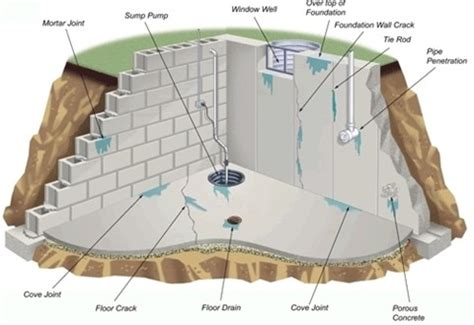 how to waterproof your basement interior design