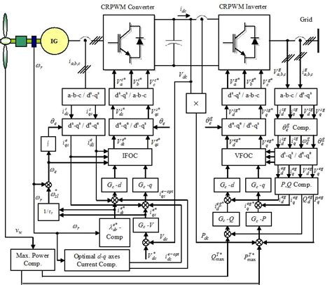 induction generator grid connection wavelet neural network for maximization of energy capture in grid connected variable