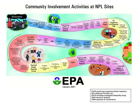 design for the environment us epa an infographic outlining the step by step process which