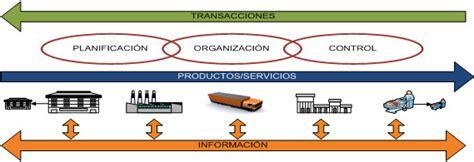definicion de cadenas globales de valor 191 qu 233 es cadena de abastecimiento log 237 stica y abastecimiento
