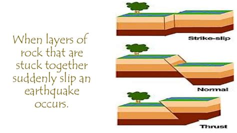 earthquake occur ch 5 less 4 what are earthquakes and how do they occur