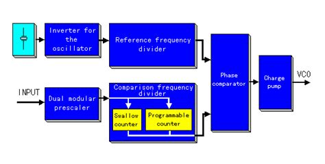 block diagram of frequency synthesizer pll frequency synthesizer mb87014a