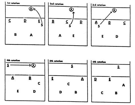 setter defensive position 5 1 volleyball rotations ustaaz matt