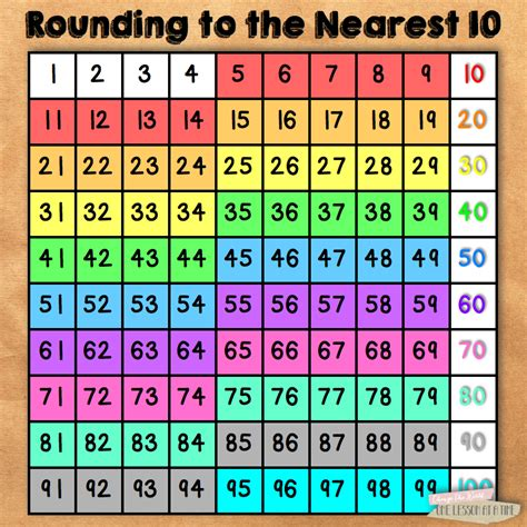 printable hundreds chart for rounding 5 ways to use a hundreds chart in the upper grades
