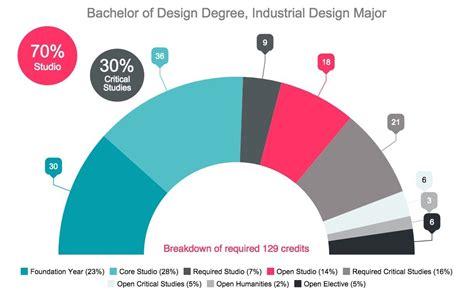 industrial design online degree industrial design major degree program courses emily
