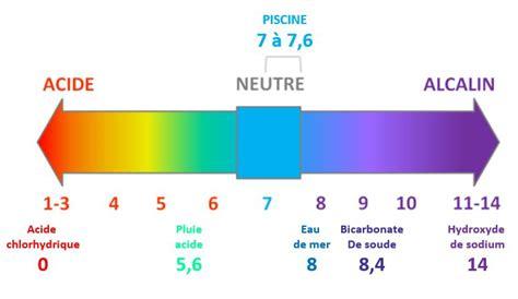 Ph 5 Le by Probl 232 Mes Avec Ph Piscine Que Faire