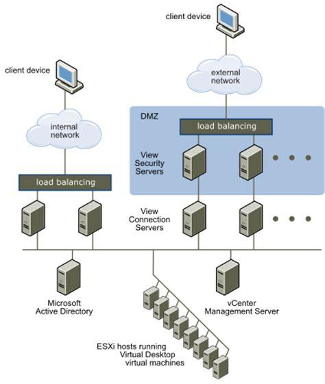 server topology diagram security server topologies