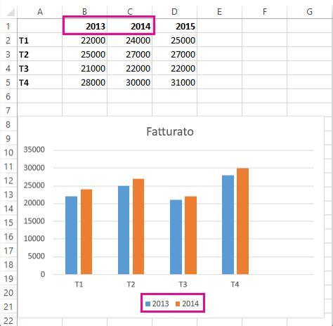 dati pra aggiungere una serie di dati al grafico supporto di office