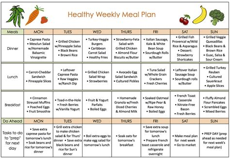 meal plan template for weight loss weight loss meal plan