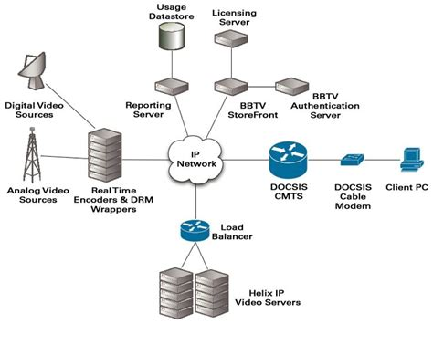 standard network diagram network topology network architecture