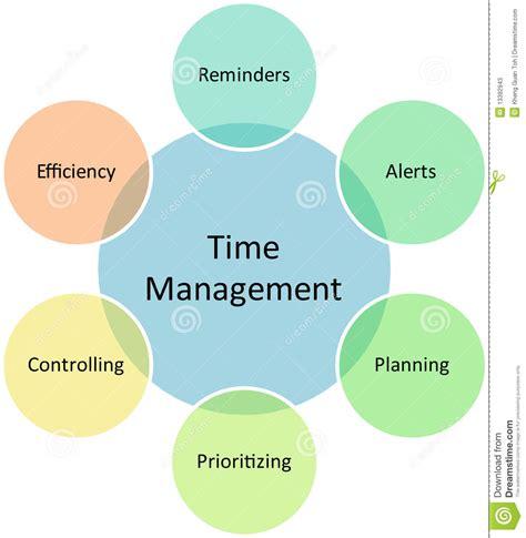 diagram manager time management business diagram stock photos image