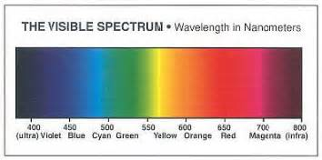 what are the colors of the visible spectrum 10 5 lab 171 sci 184