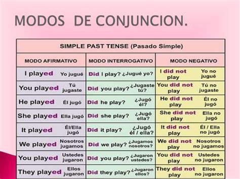 ejemplo de preguntas en pasado simple ejemplo en ingles pasado simple del verbo to be pasado