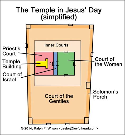 diagram of the temple in jerusalem related keywords suggestions for jerusalem temple diagram